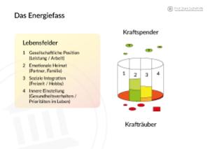 Das Energiefass